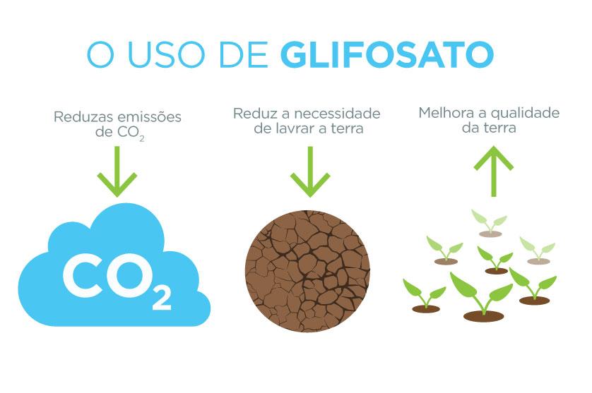 Uso de glifosato reduz necessidade de lavrar terra